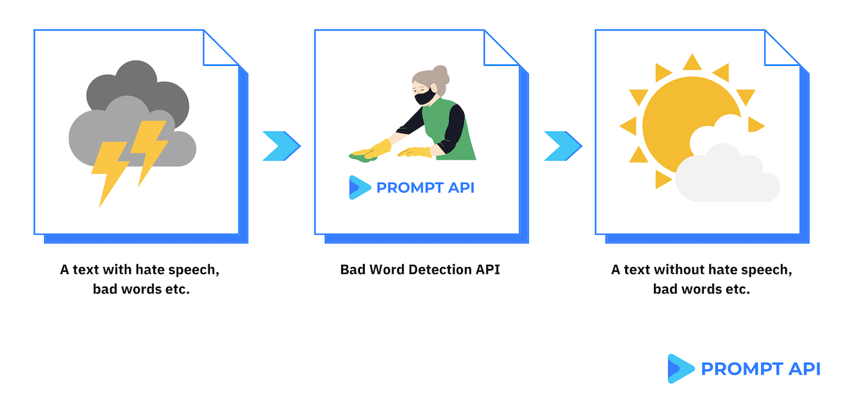 Badwords Detection API