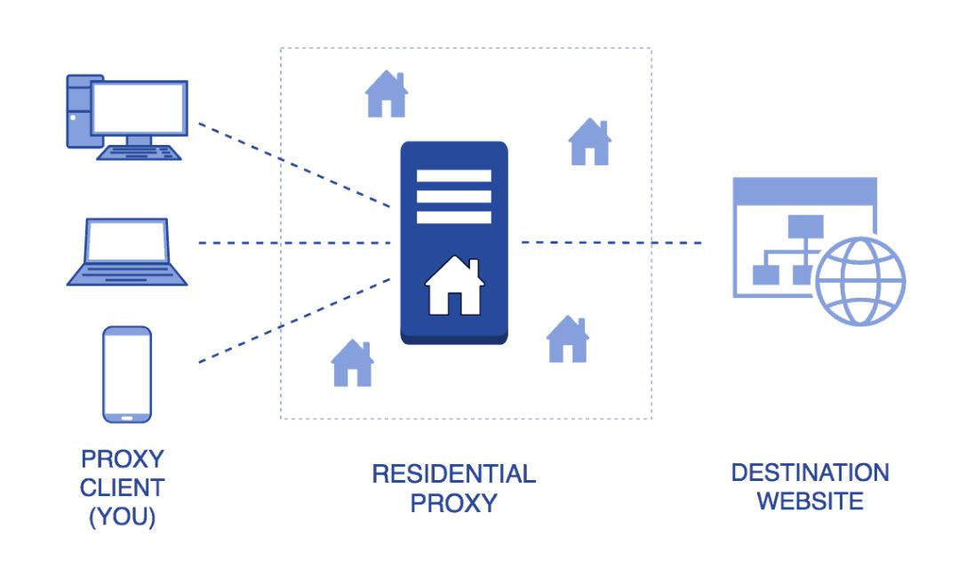 What is Residential Proxy
