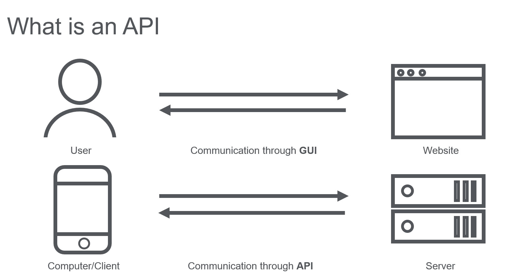 APIs Provide Great Advantages to Developers